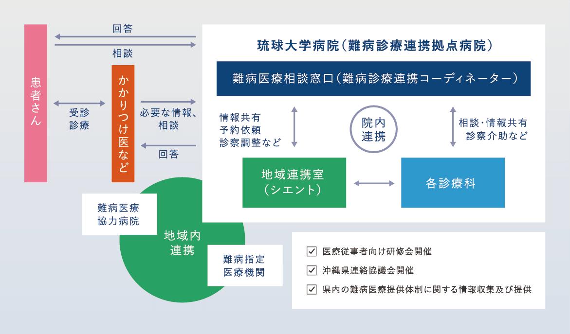 琉球大学病院 難病医療提携体制のしくみ 琉球大学病院 難病医療提携体制のしくみの図