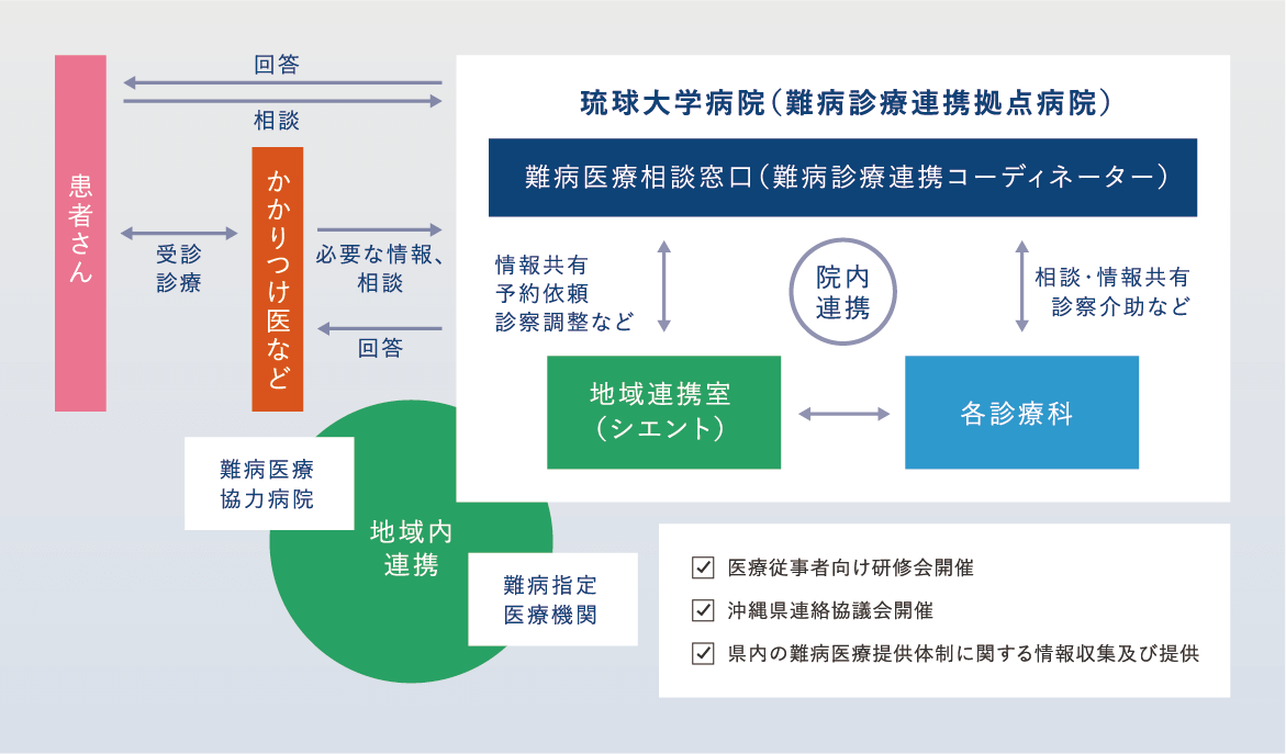 琉球大学病院 難病医療提携体制のしくみの図