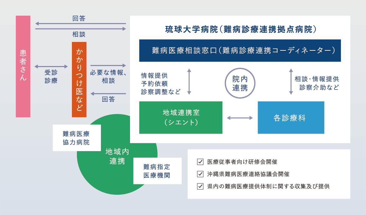 琉球大学病院 難病医療連携体制のしくみ